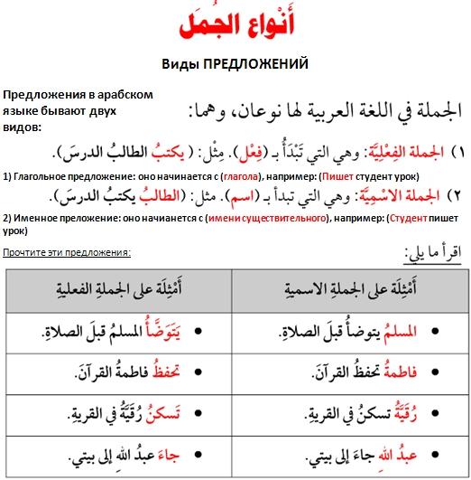Виды предложений в арабском языке